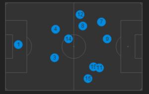 Así atacaba el Madrid, con Kroos (8) y Modric (19) muy abiertos